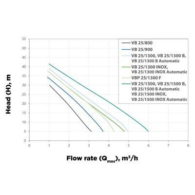 Elpumps Boosterpomp 1300w 5400 L/h 4,8 Bar 25 L (vbp 25/1300 Inox)